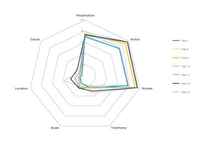 1-radar-chart