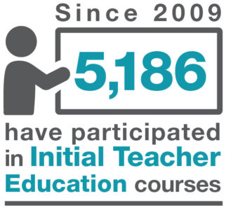 Since 2009 5,186 have particpated in Initial Teacher Education courses