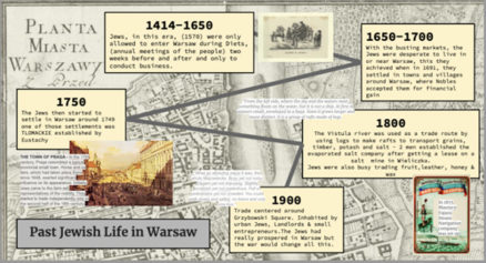 A student's timeline following the Growth of Jewish life in Warsaw lesson