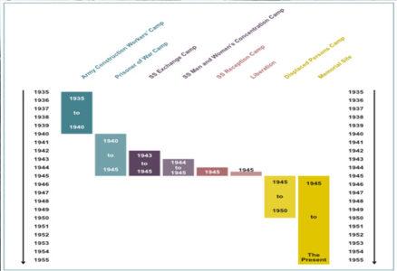 Timeline of Bergen-Belsen camp usage